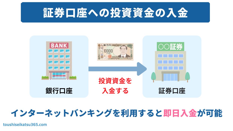 証券口座への投資資金の入金